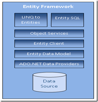 entity framework orm model